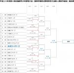 平成29年度 第4回印旛郡市少年野球大会(日ハム旗予選組合せ表)