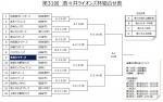 第31回 酒々井ライオンズ杯組合せ表